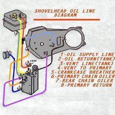 12 best motorcycle info images on pinterest diagram motorbikes rh pinterest com Shovelhead Oil Line Schematic Evolution Engine Oil Line Routing