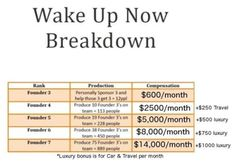 Lets do this!!Wake up now is helping people everyday! Don't just dream of a better life start working on living a better life! You can do it with WAKE UP NOW! 600-1000 monthly income ask how!! WakeUpNow, Wake Up Now, WUN http://payitforward.wakeupnow.com/