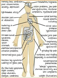Fibromyalgia conditions