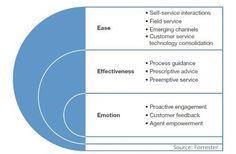 Effektiver Service ist eine Kombination aus Einfachheit, Ergebnishaftigkeit und Emotionen