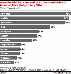 Where to spend your digital marketing budget in 2017
