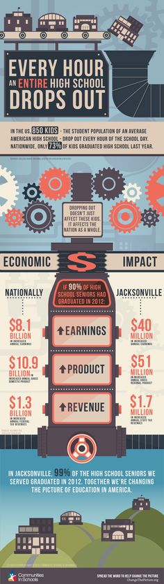 Economic impact of high school dropout rate
