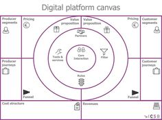 digi-platform-canvas-1024x762.png (1024×762). The UX Blog podcast is also available on iTunes.
