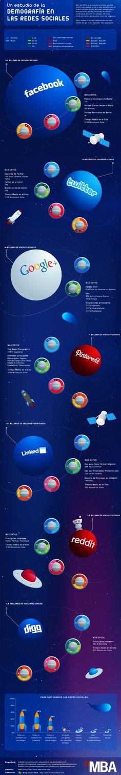 Demografía de las Redes Sociales. Estudio sobre el perfil de usuarios de Facebook, Twitter, LinkedIn, Pinterest, Google Plus, Reddit y Digg