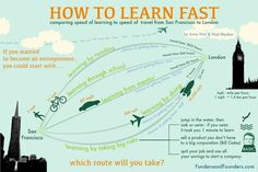 You can learn faster than you are learning now, almost certainly. The trick to learning fast is that you skip the learning and start doing the thing you want to learn. In the process what happens is kinesthetic learning – that is learning by doing. The distance from San Francisco …