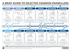 Brief Guide to Common Painkillers - www.compoundchem.com  Lots of neat chemistry infographics
