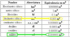 Resultado de imagen para la relación entre unidades cúbicas y unidades de capacidad.