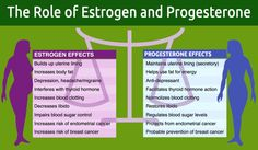 How to increase progesterone?