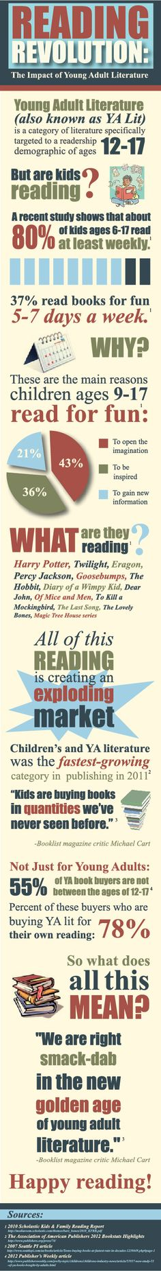 """""""Reading Revolution, the Impact of Young Adult Literature"""" (#INFOGRAPHIC)"""
