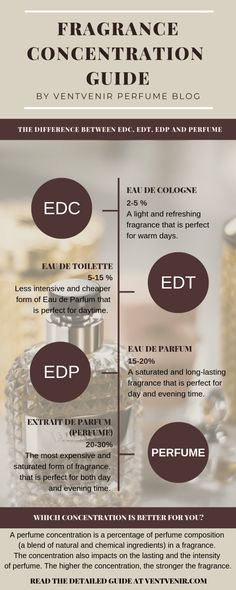 How to wear perfume for women and for men correctly? Read the perfume guide with perfume tips by Ventvenir. How to apply perfume to make it last longer. The meaning of EDC, EDT, EDP and Perfume. Perfume Parfum, Perfume Hermes, Perfume Lady Million, Perfume Scents, Fragrance Parfum, Fragrance, Hacks, Tips, Eau De Toilette