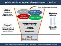 Validación de las mejores ideas para crear contenidos #infografia