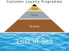 British Airways loyalty scheme