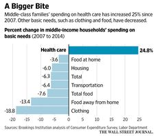 covered individuals are hit hardest, but employers providing coverage have fought back against rising costs by reducing plan benefits.  Deductibles are up 67% since 2010. That's seven times more than wages. And the cost of prescription drugs is out of sight.  Please consider Burden of Health-Care Costs Moves to the Middle Class  Bigger Bite