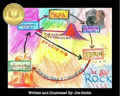 The Rock Cycle, Science. A nonfiction book is the project. Physical Science, Science Education, Teaching Science, Science Activities, Science Ideas, Science Experiments, 7th Grade Science, Middle School Science, Earth And Space Science