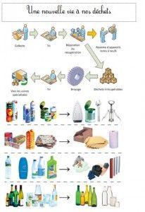 Recycler les déchets