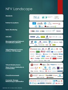 A Comprehensive View of the Current NFV Landscape and Ecosystems | GENBAND
