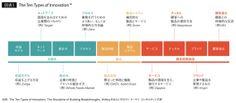 Featuring Deloitte Digitalグローバル×デジタル化社会における経営のイノベーション   記事広告   東洋経済オンライン   新世代リーダーのためのビジネスサイト