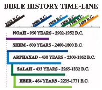 Bible History Time-Line
