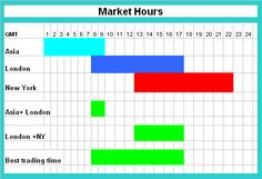 Image Of Forex Markets Time Zones Market Hours The 3 Major Trading