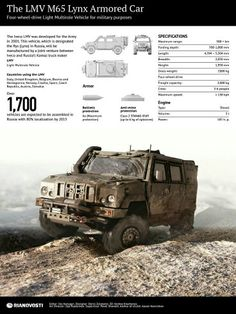 100%™ 2001-pr. Iveco Lynx M65 | Russian Red Army