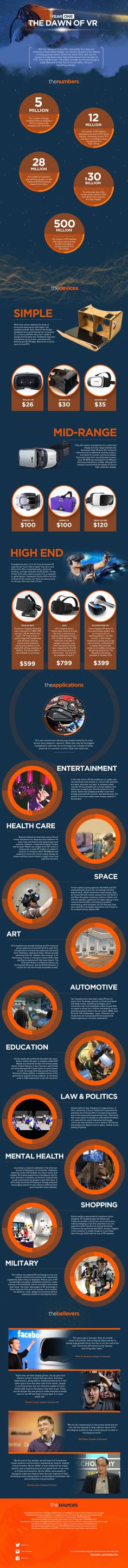 This is Year One—The Dawn of Virtual Reality — A look at the headsets that are leading the virtual revolution, and the applications for the technology that could change the world. — https://futurism.com/images/year-one-dawn-virtual-reality/