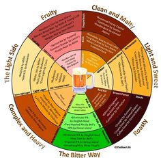 beer flavor chart - hubby sells a majority of these. There are some great Michigan craft beer picks on here that I highly recommend!!!
