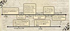 constitutional timeline   For more information, here is a timeline of the constitution, starting ...