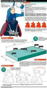 The Press Association graphics team have designed a series of graphics explaining the format and rules of Paralympic sports, including Boccia, Goalball and Wheelchair Rugby. Rugby Girls, Tag Image, Sports Graphics, Ea Sports, Basketball, Information Design, One Team, Teamwork, Quad