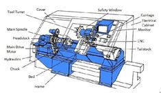 An Basic Guide to CNC Turning Centers and CNC turning Milling Machine Parts, Cnc Lathe Machine, Machine Tools, Turning Machine, Machining Process, Internal Thread, Turning Tools, Metal Working, Engineering