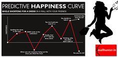 Predictive Happiness Curve  www.mallhunter.in