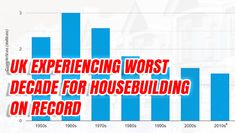 UK Experiencing Worst Decade for Housebuilding On Record