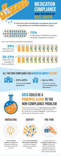 Infographic: Leveraging Data To Improve Medication Compliance «  Healthcare Intelligence Network
