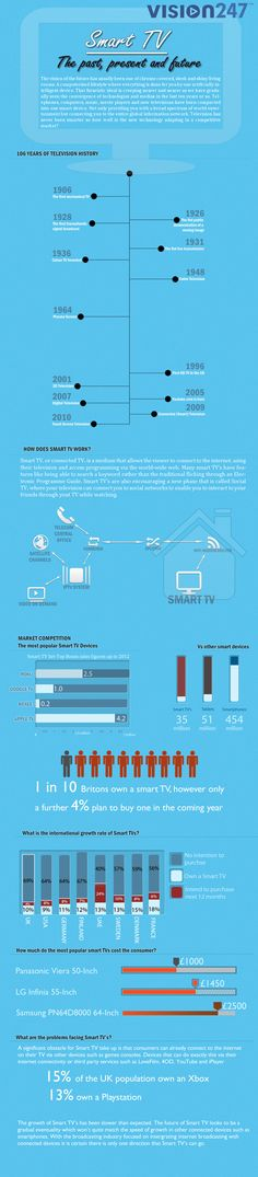 Television is transforming before our eyes. In this inforgraphic we look over the complete history of television to the point we are at now. Are we on the verge of a new television revolution which be as big as colour TV was?  That once little black box, which has now grown into a huge, sleekly flat rectangle will always be a key part of most families living room furniture, how willing will families be to keep up with the quickly moving smart technology?