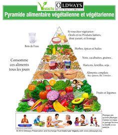 Pyramide alimentaire végétalienne et végétarienne