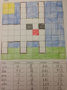 Minecarft is all the rage- even if your students don't play it, they are guaranteed to know all about it. So, why not bring Minecraft to math class. In this math art ativity, the students create Minecarft inspired art. Then, they determine (for each color