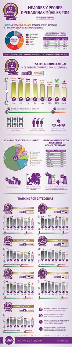 Mejores y peores operadores de telefonía móvil en España vía: @Kelisto España  #infografia #infographic