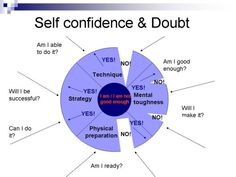 This is crucial and the most important aspect of building self confidence. Description from darrengolsby.com. I searched for this on bing.com/images
