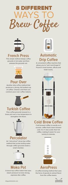 Coffee Shop Menu, Coffee Shop Business, Coffee Barista, Coffee Shop Design, Coffee Type, My Coffee, Coffee Drinks, Steeped Coffee, Coffee Brewing Methods