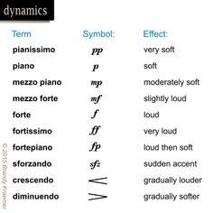 Musical symbols marking dynamic
