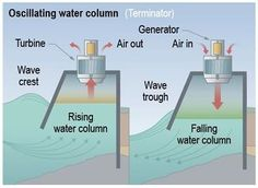 oscillating water column - Google Search