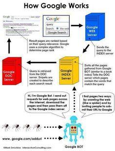 How Google works...