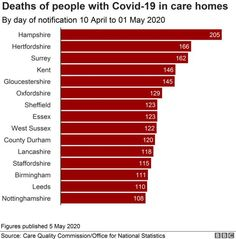 Coronavirus in England: Latest updates - BBC News Civil Rights Groups, Junior Doctor, Fascinating Facts, City Council, Latest Updates, Sociology, Data Visualization, Bbc News