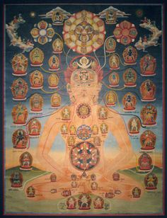 A Nepalese depiction of a Buddhist Tantric Body mandala.