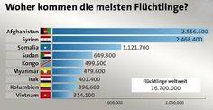 Bildergebnis für flüchtlinge deutschland