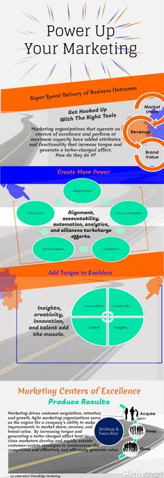 General Management - Power Up Your Marketing to Prove Business Value [Infographic] : MarketingProfs Article