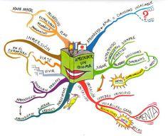 Aprender un idioma (mapa mental)
