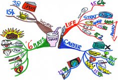 Shakespeare's life map. Do one for yourself?