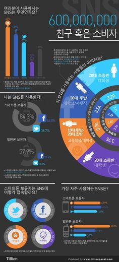 Korean SNS User Profile