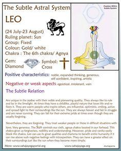 Subtle Healing of Zodiac Signs – Leo:: 6th or Agnya/ 3rd Eye Chakra