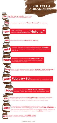 Nutella's Most Precious Moments in History | The Savory #nutella